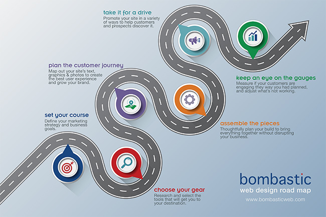 Bombastic's Web Design Road Map
