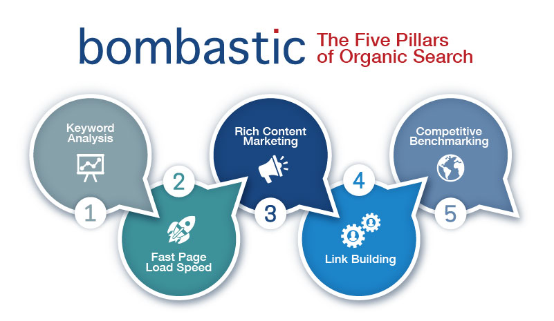 pillars of organic search