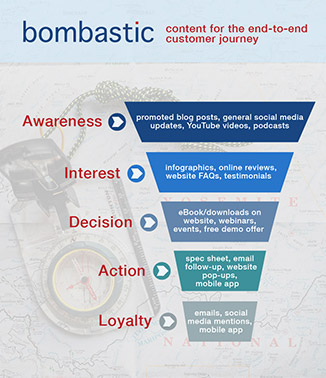 Bombastic's content for the customer journey