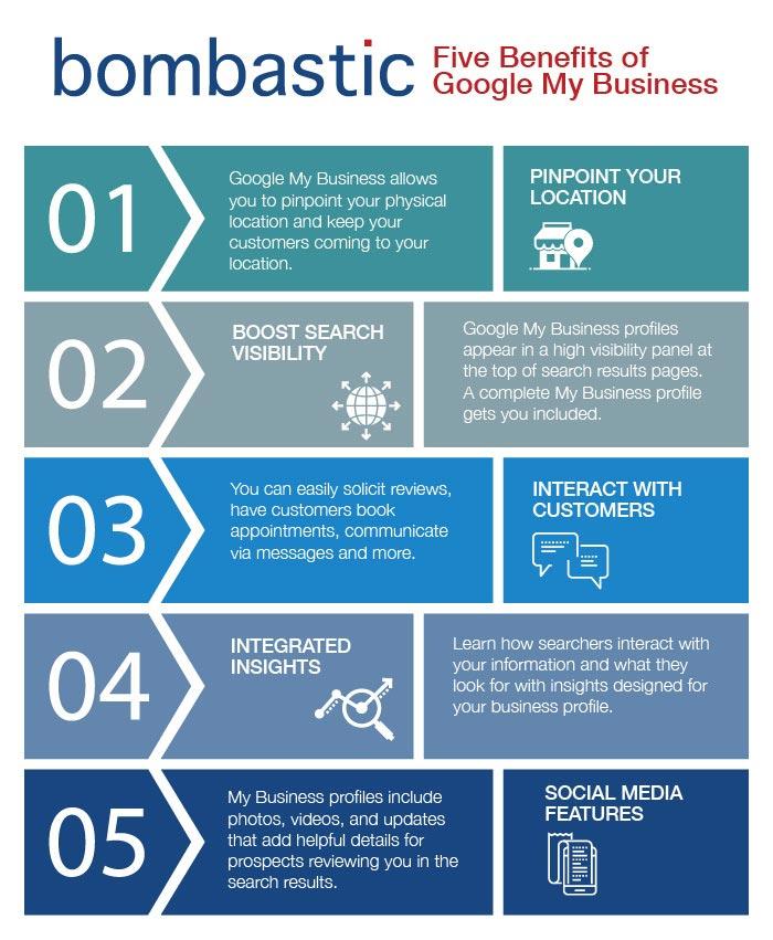 Google My Business benefits