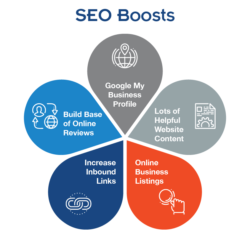 SEO Boost strategies